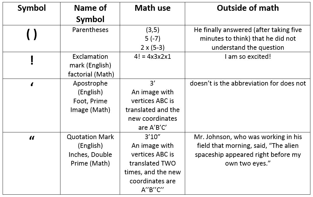 How To Unlock The Language Of Math For Your Students