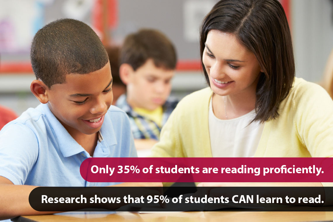 Only 35% of students are reading proficiently. Research shows that 95% of students CAN learn to read.