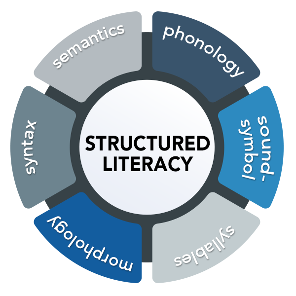 Structured Literacy Series