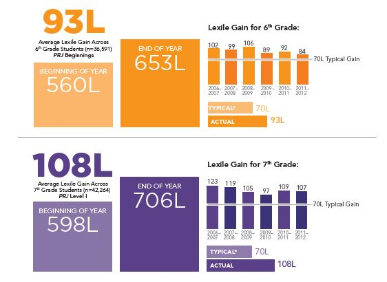 PRJ LEXILE Growth Grades 6-7