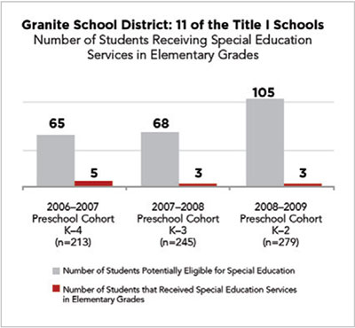 We Can Granite Schools Results